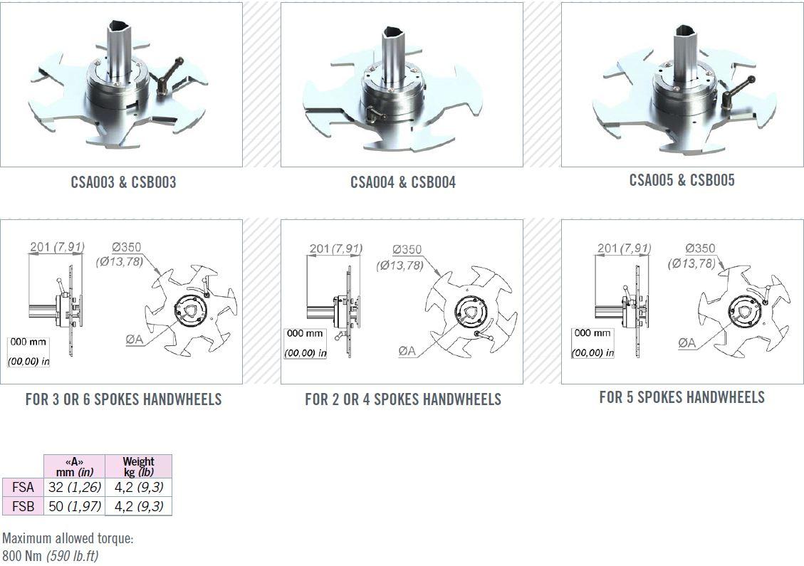 Spoke adaptors for portable valve actuators