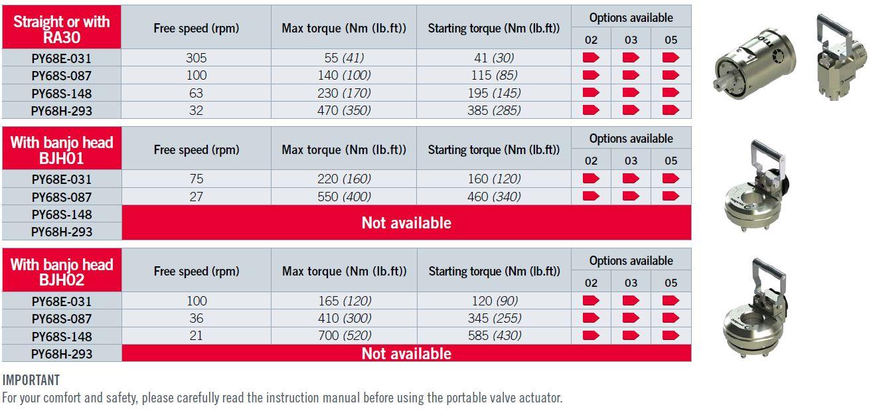 performances for the gas portable valve actuators