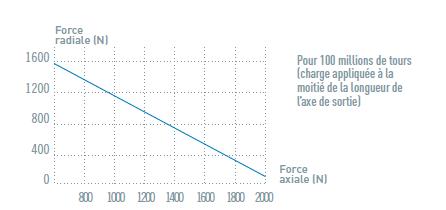 Charge axiale et radiale du moteur pneumatique MTE20 NTE20