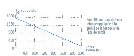 Charge axiale et radiale du moteur pneumatique NRS08