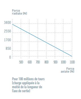 Charge axiale et radiale du moteur pneumatique NRZ10