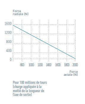 Charge axiale et radiale du moteur pneumatique NTH10