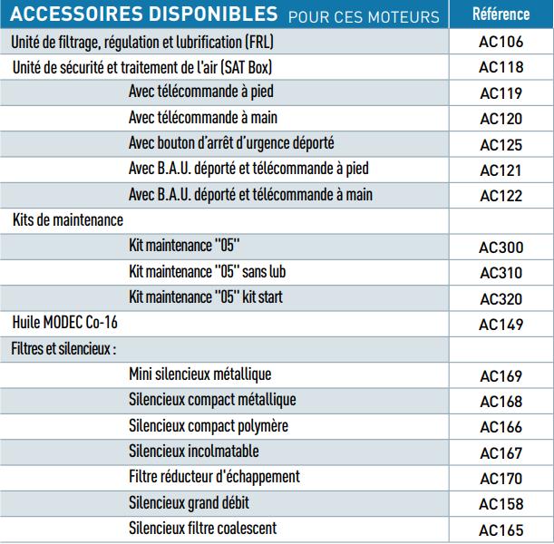 Accessoires disponibles pour les moteurs pneumatiques de la série 05