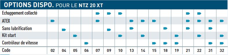 Option disponible pour le moteur pneumatique NTZ20XT