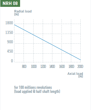 Axial and radial load of the NRH08 air motor