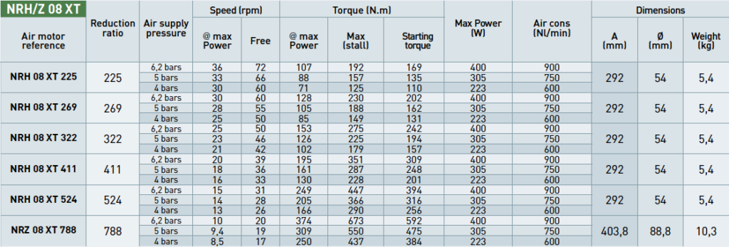 Performance of NRH08XT and NRZ08XT Air Motors