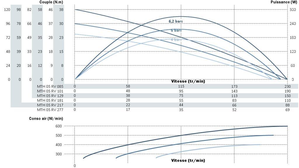 Courbe de puissance, vitesse et couple du moteur mth05rv