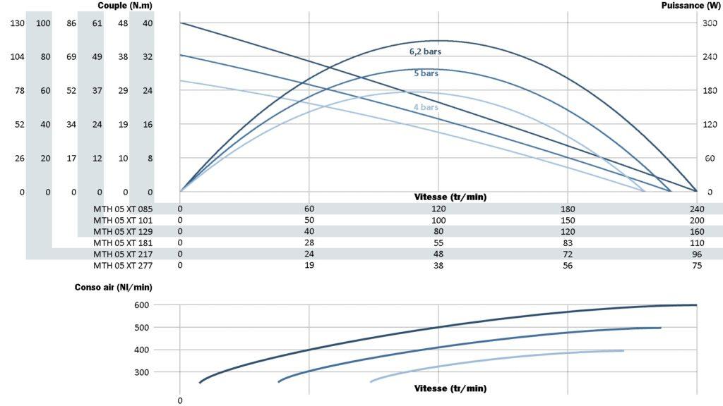 Courbe de puissance, vitesse et couple du moteur mth05xt