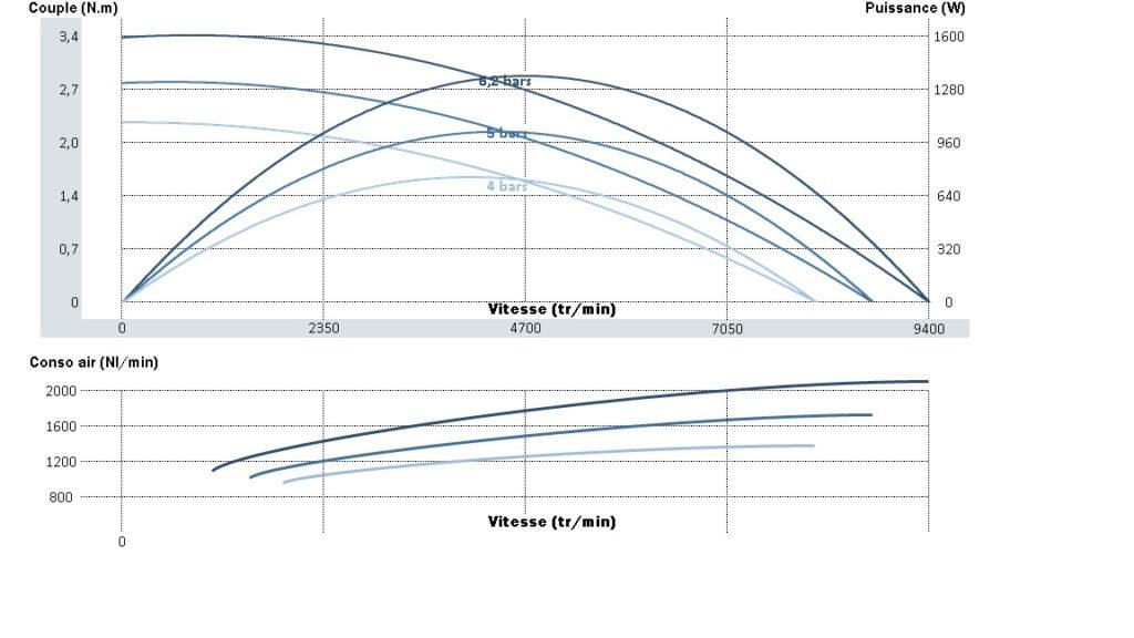Courbe de puissance, de vitesse et de couple pour le moteur pneumatique nte20rv