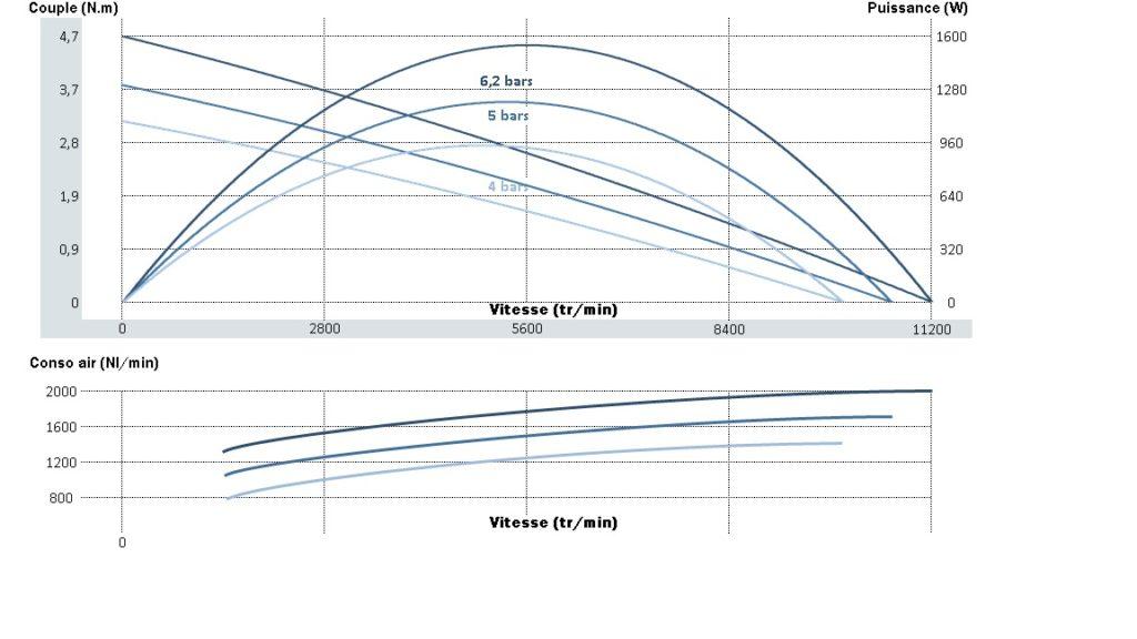Courbe de puissance, de vitesse et de couple pour le moteur pneumatique nte20xt