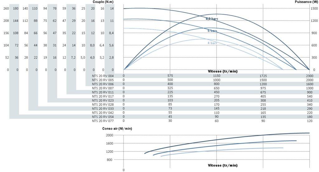 Courbe de puissance, de vitesse et de couple pour le moteur pneumatique nts20rv