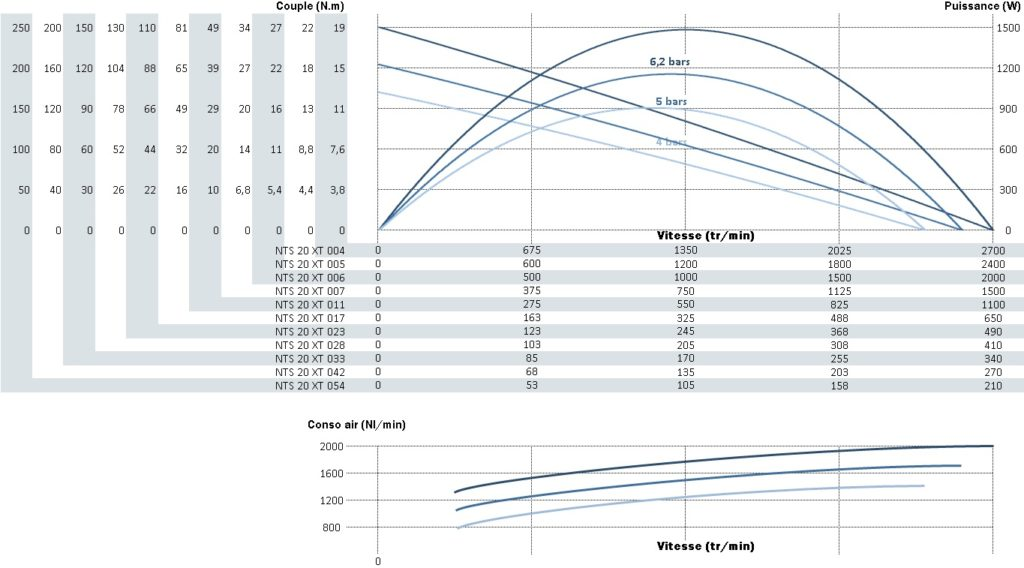 Courbe de puissance, de vitesse et de couple pour le moteur pneumatique nts20xt