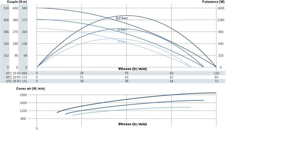 Courbe de puissance, de vitesse et de couple pour le moteur pneumatique ntz20rv