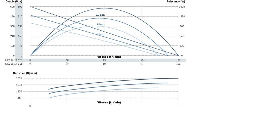 Courbe de puissance, de vitesse et de couple pour le moteur pneumatique ntz20xt